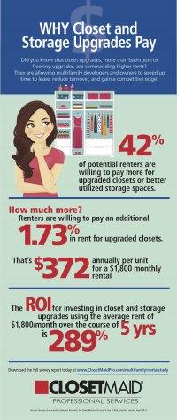 Rental Study Infographic